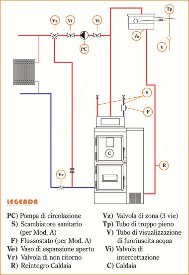 Pannello Solare A Vaso Aperto : Cmd costruzioni termomeccaniche service s r l